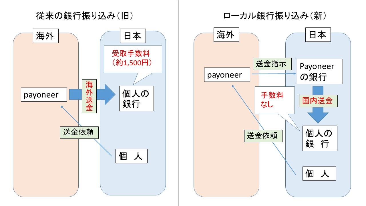 payoneerのローカル銀行振り込み1