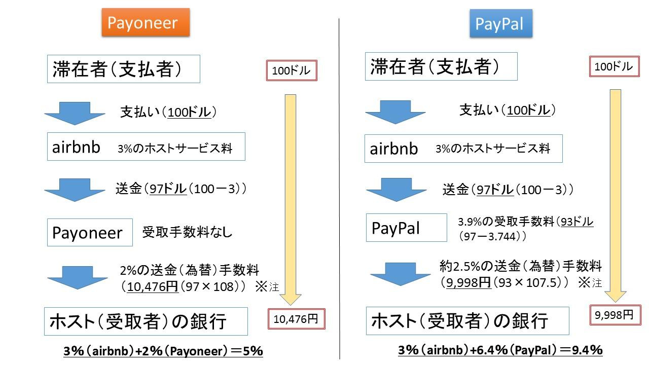 payoneerとpaypalの受取額比較