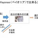 Payoneer(ペイオニア)登録方法〜口座開設〜