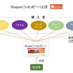 Shopee(ショッピー)登録方法~出店から収益受取にPayoneerを登録まで~